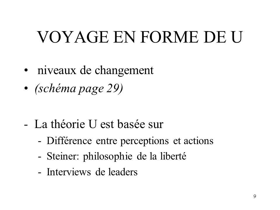 9 VOYAGE EN FORME DE U niveaux de changement (schéma page 29) -La théorie U est basée sur -Différence entre perceptions et actions -Steiner: philosoph
