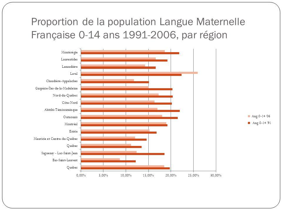Proportion de la population Langue Maternelle Française 0-14 ans 1991-2006, par région