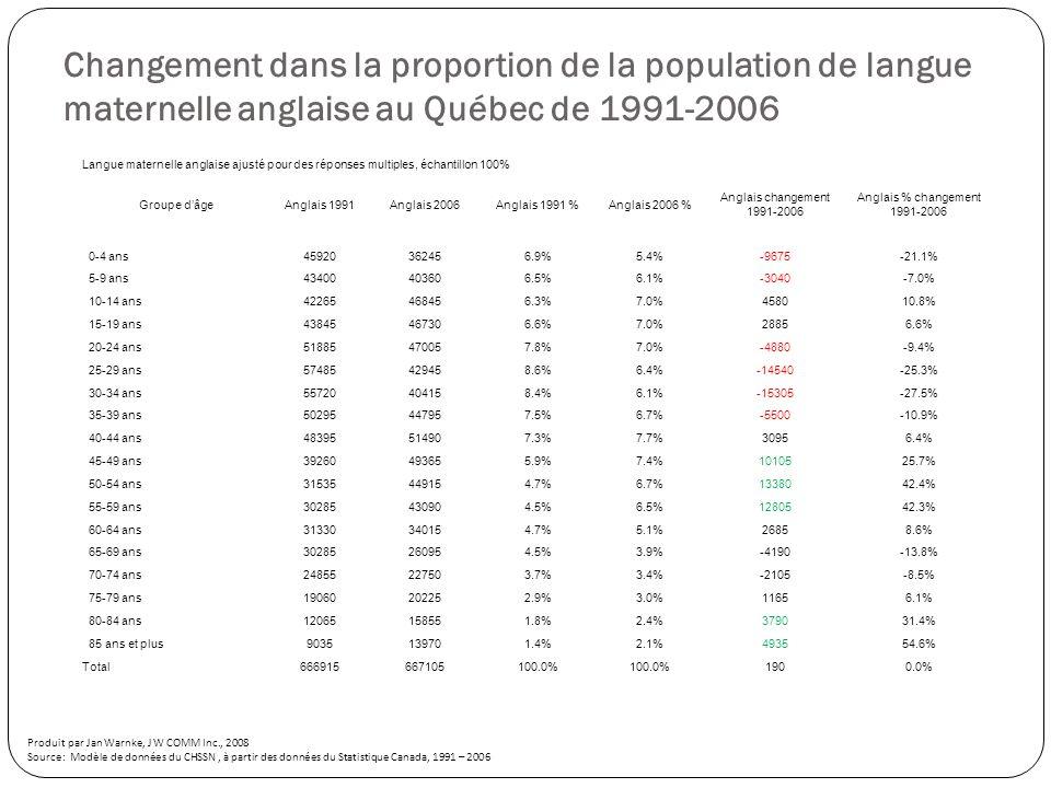 Langue maternelle anglaise ajusté pour des réponses multiples, échantillon 100% Groupe dâgeAnglais 1991Anglais 2006Anglais 1991 %Anglais 2006 % Anglais changement 1991-2006 Anglais % changement 1991-2006 0-4 ans45920362456.9%5.4%-9675-21.1% 5-9 ans43400403606.5%6.1%-3040-7.0% 10-14 ans42265468456.3%7.0%458010.8% 15-19 ans43845467306.6%7.0%28856.6% 20-24 ans51885470057.8%7.0%-4880-9.4% 25-29 ans57485429458.6%6.4%-14540-25.3% 30-34 ans55720404158.4%6.1%-15305-27.5% 35-39 ans50295447957.5%6.7%-5500-10.9% 40-44 ans48395514907.3%7.7%30956.4% 45-49 ans39260493655.9%7.4%1010525.7% 50-54 ans31535449154.7%6.7%1338042.4% 55-59 ans30285430904.5%6.5%1280542.3% 60-64 ans31330340154.7%5.1%26858.6% 65-69 ans30285260954.5%3.9%-4190-13.8% 70-74 ans24855227503.7%3.4%-2105-8.5% 75-79 ans19060202252.9%3.0%11656.1% 80-84 ans12065158551.8%2.4%379031.4% 85 ans et plus9035139701.4%2.1%493554.6% Total666915667105100.0% 1900.0% Changement dans la proportion de la population de langue maternelle anglaise au Québec de 1991-2006 Produit par Jan Warnke, J W COMM Inc., 2008 Source: Modèle de données du CHSSN, à partir des données du Statistique Canada, 1991 – 2006