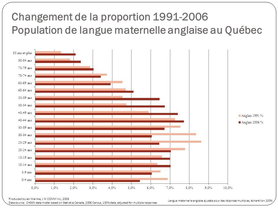 Changement dans la proportion de la population de langue maternelle française au Québec de 1991-2006 Age GroupFrench 1991French 2006French 1991 %French 2006 %French Change 91-06French % Change 91-06 0-4 ans3690552932506.5%4.8%-75805-20.5% 5-9 ans3775753184006.7%5.2%-59175-15.7% 10-14 ans4118753897007.3%6.4%-22175-5.4% 15-19 ans3727753856206.6%6.4%128453.4% 20-24 ans3792503766256.7%6.2%-2625-0.7% 25-29 ans4870053915908.6%6.5%-95415-19.6% 30-34 ans5362603543409.5%5.8%-181920-33.9% 35-39 ans4957453778408.7%6.2%-117905-23.8% 40-44 ans4492304933407.9%8.1%441109.8% 45-49 ans3790355324206.7%8.8%15338540.5% 50-54 ans2884304911305.1%8.1%20270070.3% 55-59 ans2639854349804.7%7.2%17099564.8% 60-64 ans2507153584254.4%5.9%10771043.0% 65-69 ans2164902564603.8%4.2%3997018.5% 70-74 ans1604452162202.8%3.6%5577534.8% 75-79 ans1146901771852.0%2.9%6249554.5% 80-84 ans693051250001.2%2.1%5569580.4% 85 ans and over47305951550.8%1.6%47850101.2% Total - Age groups56691706067675100.0% 3985057.0% Produced by Jan Warnke, J W COMM Inc., 2008 Data source: CHSSN data model based on Statistics Canada, 2008 Census, 100% data, adjusted for multiple responses Langue maternelle anglaise ajustée pour des réponses multiples, échantillon 100%