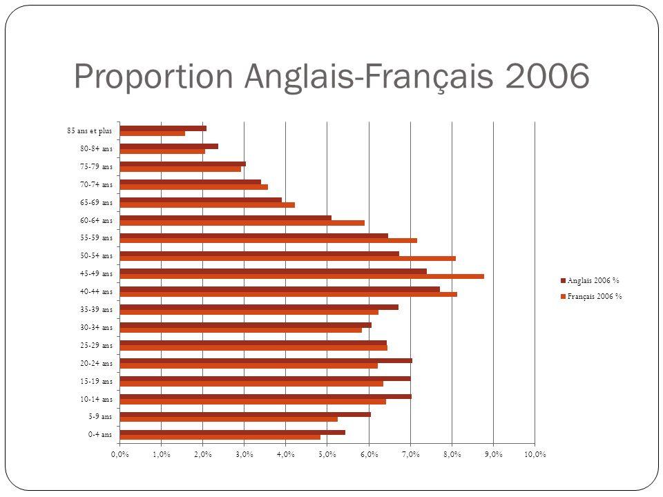 Proportion Anglais-Français 2006