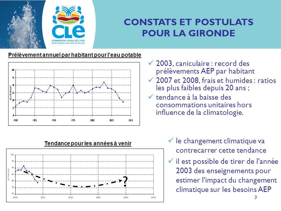 Impact rechauffement sur AEP CLE 26/10/09 3 2003, caniculaire : record des prélèvements AEP par habitant 2007 et 2008, frais et humides : ratios les p