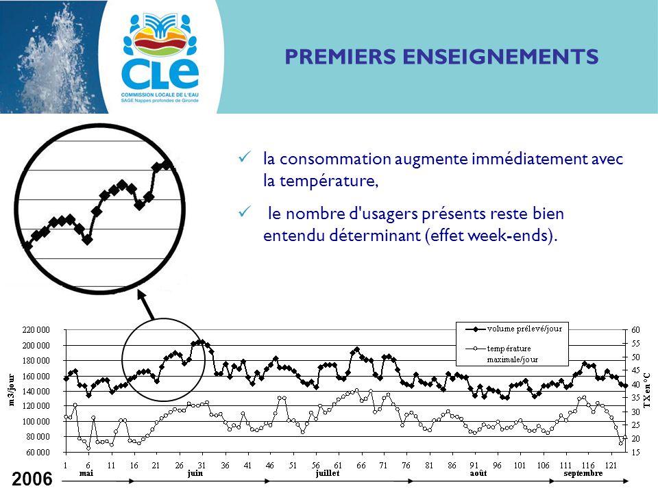 Impact rechauffement sur AEP CLE 26/10/09 6 CORRELATIONS TEMPERATURE MAXIMALE CONSOMMATION Été 2006 Jours ouvrables août 2003 Les meilleures corrélations sont obtenues en croisant la consommation avec la température maximale (TX) au pas de temps journalier.
