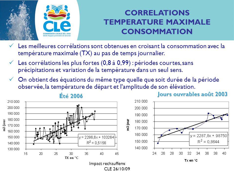 Impact rechauffement sur AEP CLE 26/10/09 7 FONCTION LIANT LA TEMPERATURE MAXIMALE ET LE VOLUME PRELEVE Fonction linéaire mise en évidenceΔPJO = (2700 ± 800) x ΔTX Fonction linéaire mise en évidence par temps sec : ΔPJO = (2700 ± 800) x ΔTX où ΔPJO : variation de production AEP, les jours ouvrables (en m 3 /j) et ΔTX : variation de température maximale (en °C) Le week-end, la relation est : ΔPWE = (2000 ± 700) x ΔTX Traduction : +1°C (temps sec) = +1,6% de production AEP dans la gamme de température 25 – 41 °C, +1°C (temps sec) = +1,6% de production AEP en cas de pluie : impact divisé par 1,5 à 2 A valider, préciser et à vérifier sur d autres cas.
