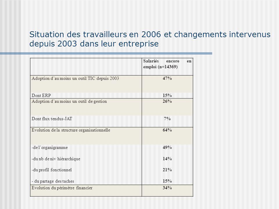Modalités de rupture : linfluence sélective des changements Probabilité (démission, LME, LMP, rester) LME : (+) restructuration financière, baisse de lactivité, arrivée nouveaux concurrents.