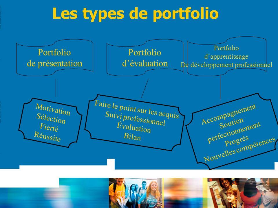 Les types de portfolio Portfolio de présentation Portfolio dévaluation Portfolio dapprentissage De développement professionnel Motivation Sélection Fi