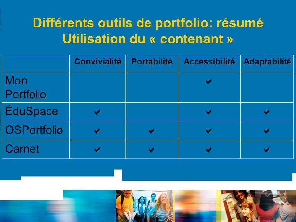 Différents outils de portfolio: résumé Utilisation du « contenant » ConvivialitéPortabilitéAccessibilitéAdaptabilité Mon Portfolio ÉduSpace OSPortfolio Carnet