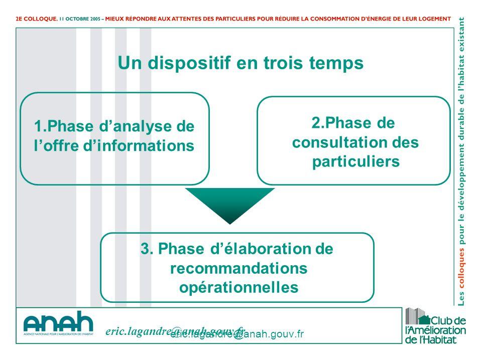 eric.lagandre@anah.gouv.fr Un dispositif en trois temps 1.Phase danalyse de loffre dinformations 2.Phase de consultation des particuliers 3. Phase dél