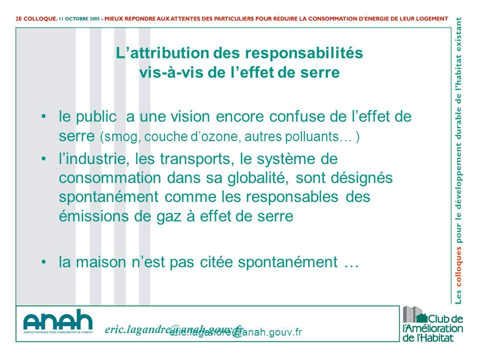 eric.lagandre@anah.gouv.fr Lattribution des responsabilités vis-à-vis de leffet de serre le public a une vision encore confuse de leffet de serre (smo