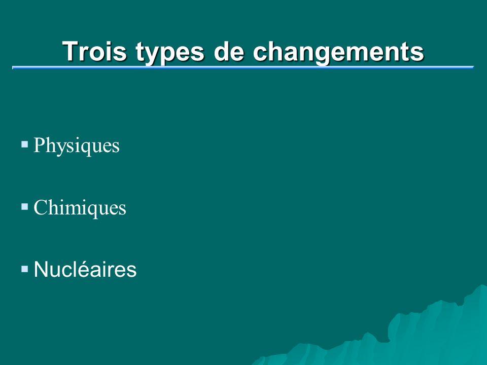 Trois types de changements Physiques Chimiques Nucléaires