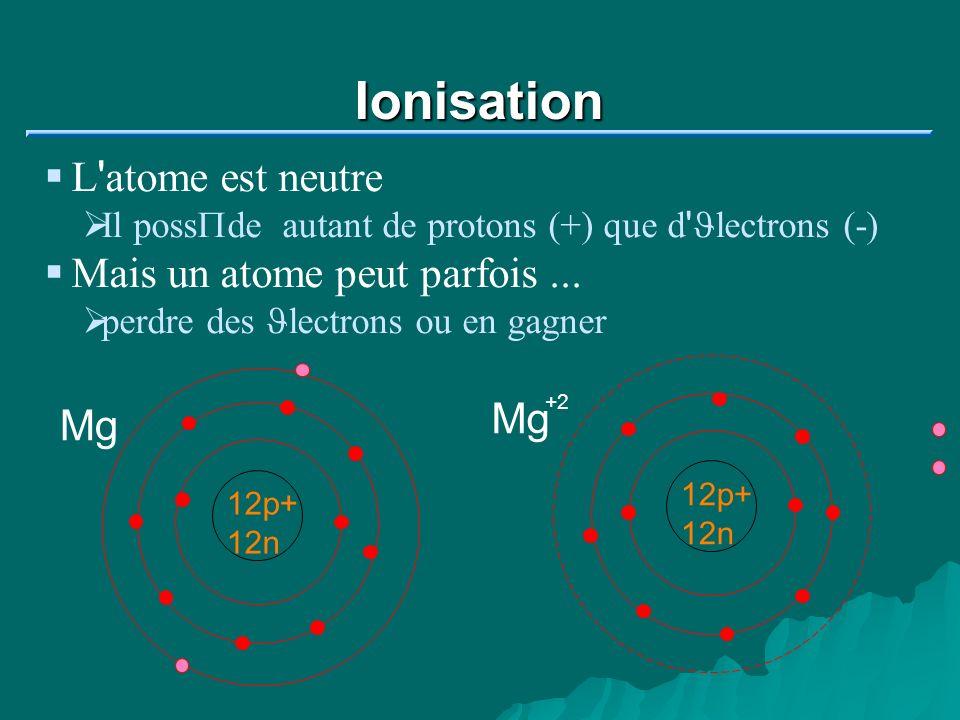 Ion positif L atome de magn J sium est devenu un ion positif 12p+ 12n Mg +2 12p(+12) + 10J(-10) = +2 Mg +2 + 2 J Un ion positif s appelle un cation