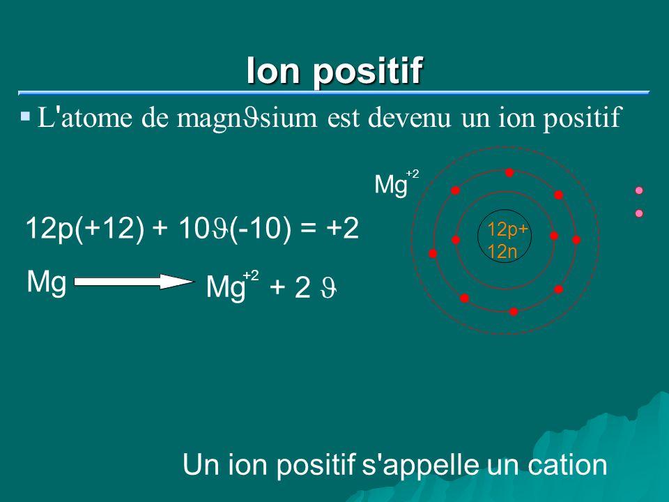 Ion positif L ' atome de magn J sium est devenu un ion positif 12p+ 12n Mg +2 12p(+12) + 10J(-10) = +2 Mg +2 + 2 J Un ion positif s'appelle un cation