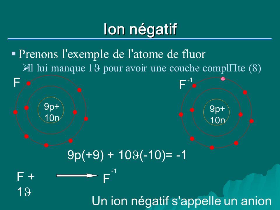 Ion négatif Prenons l ' exemple de l ' atome de fluor Il lui manque 1 J pour avoir une couche compl P te (8) 9p+ 10n F 9p+ 10n F 9p(+9) + 10J(-10)= -1