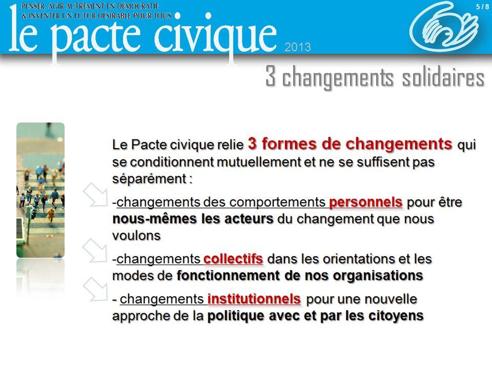 Sommaire 3 changements solidaires Le Pacte civique relie 3 formes de changements qui se conditionnent mutuellement et ne se suffisent pas séparément : personnels pour être nous-mêmes les acteurs du changement que nous voulons -changements des comportements personnels pour être nous-mêmes les acteurs du changement que nous voulons collectifs dans les orientations et les modes de fonctionnement de nos organisations -changements collectifs dans les orientations et les modes de fonctionnement de nos organisations - institutionnels pour une nouvelle approche de la politique avec et par les citoyens - changements institutionnels pour une nouvelle approche de la politique avec et par les citoyens 5 / 8 2013