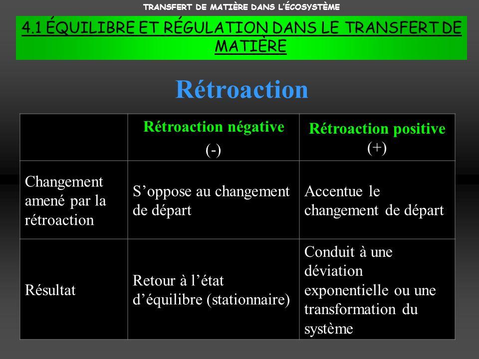 TRANSFERT DE MATIÈRE DANS LÉCOSYSTÈME 4.1 ÉQUILIBRE ET RÉGULATION DANS LE TRANSFERT DE MATIÈRE Rétroaction Rétroaction négative (-) Rétroaction positive (+) Changement amené par la rétroaction Soppose au changement de départ Accentue le changement de départ Résultat Retour à létat déquilibre (stationnaire) Conduit à une déviation exponentielle ou une transformation du système