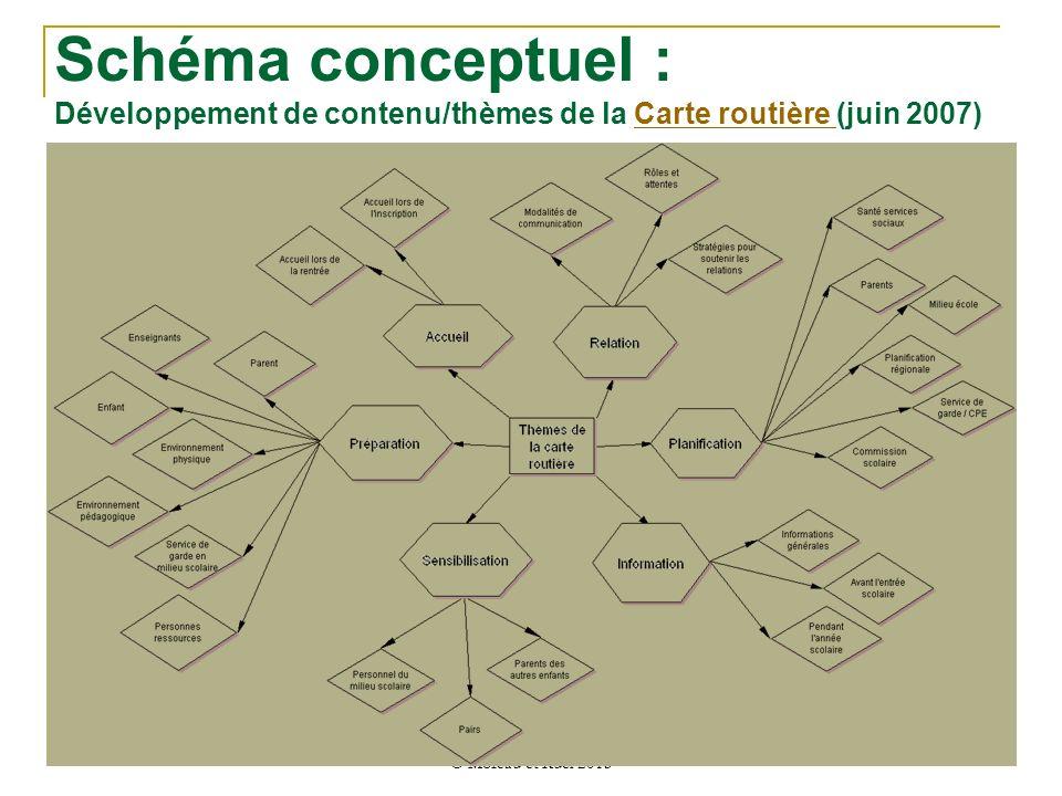 Schéma conceptuel : Développement de contenu/thèmes de la Carte routière (juin 2007)Carte routière © Moreau et Ruel 2013