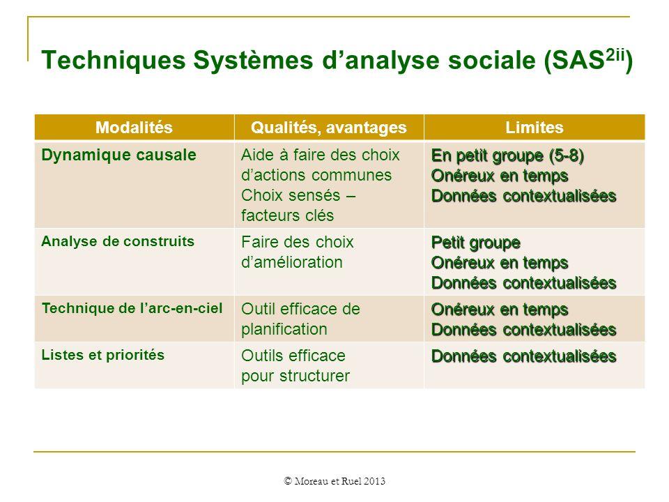 Techniques Systèmes danalyse sociale (SAS 2ii ) © Moreau et Ruel 2013 ModalitésQualités, avantagesLimites Dynamique causaleAide à faire des choix dact