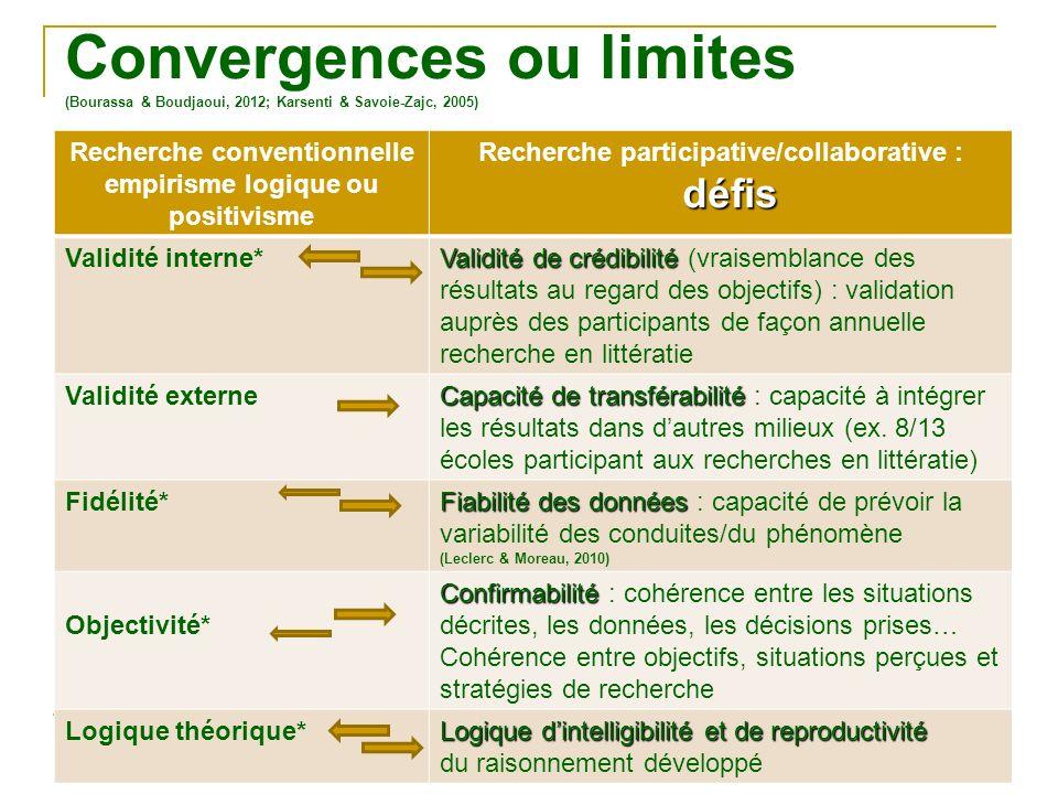Convergences ou limites (Bourassa & Boudjaoui, 2012; Karsenti & Savoie-Zajc, 2005) © Moreau et Ruel 2013 Recherche conventionnelle empirisme logique o