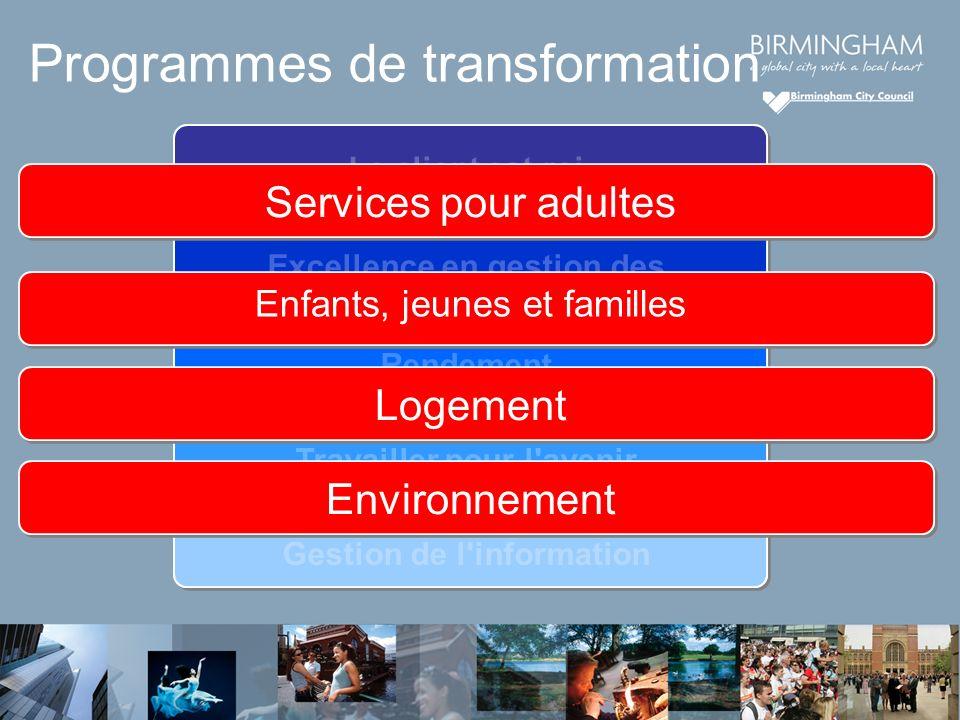 Gestion de l information Travailler pour l avenir Rendement Excellence en gestion des ressources humaines Le client est roi Programmes de transformation Services pour adultes Enfants, jeunes et familles LogementEnvironnement