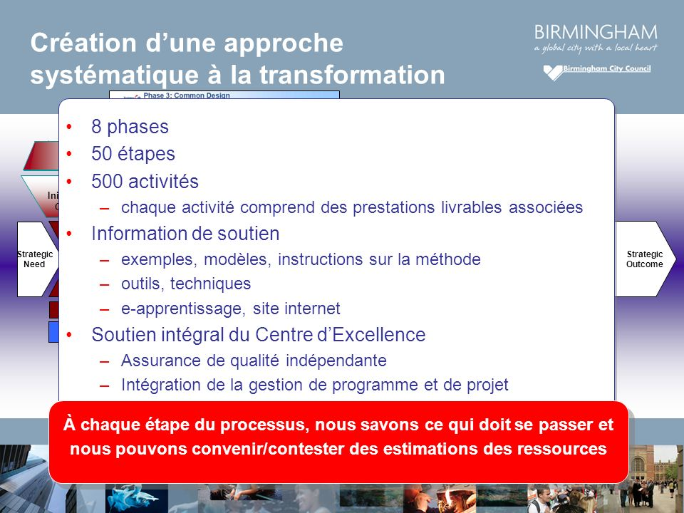 Création dune approche systématique à la transformation Strategic Need Visioning Phase 3 Phase 4 Phase 5 Phase 6 Phase 7 Identifying & Planning Transf