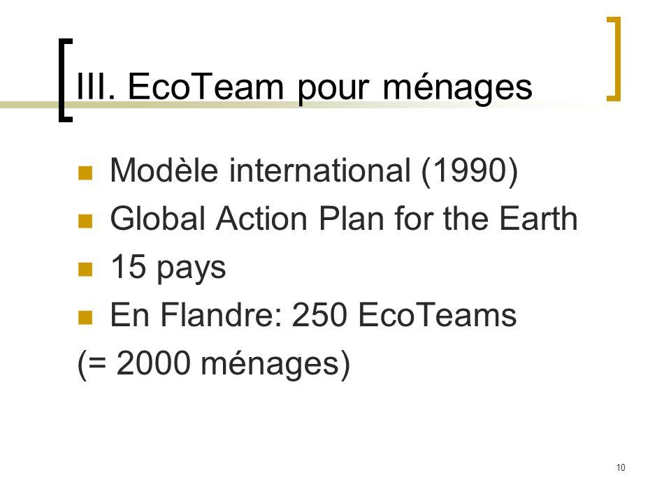 10 III. EcoTeam pour ménages Modèle international (1990) Global Action Plan for the Earth 15 pays En Flandre: 250 EcoTeams (= 2000 ménages)