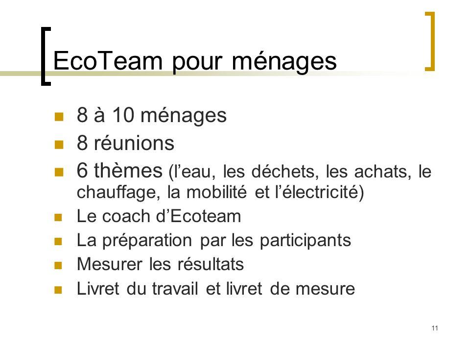 11 EcoTeam pour ménages 8 à 10 ménages 8 réunions 6 thèmes (leau, les déchets, les achats, le chauffage, la mobilité et lélectricité) Le coach dEcotea