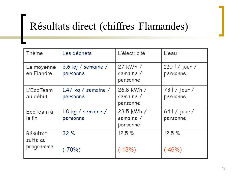 12 ThèmeLes déchetsLélectricitéLeau La moyenne en Flandre 3.6 kg / semaine / personne 27 kWh / semaine / personne 120 l / jour / personne LEcoTeam au début 1.47 kg / semaine / personne 26.8 kWh / semaine / personne 73 l / jour / personne EcoTeam à la fin 1.0 kg / semaine / personne 23.5 kWh / semaine / personne 64 l / jour / personne Résultat suite au programme 32 % (-70%) 12.5 % (-13%) 12.5 % (-46%) Résultats direct (chiffres Flamandes)