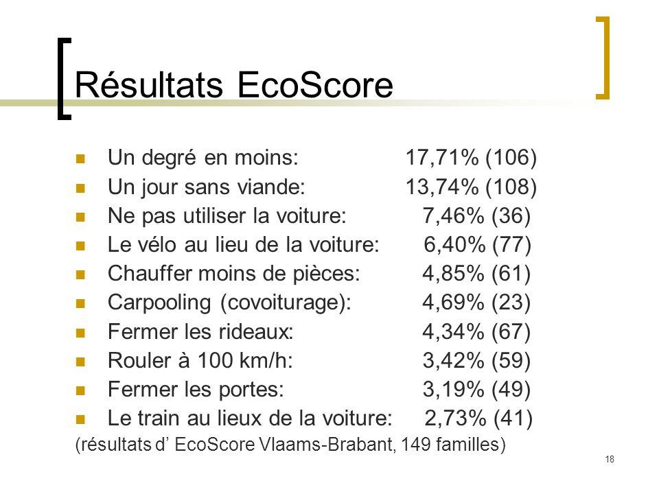 18 Résultats EcoScore Un degré en moins: 17,71% (106) Un jour sans viande: 13,74% (108) Ne pas utiliser la voiture: 7,46% (36) Le vélo au lieu de la voiture: 6,40% (77) Chauffer moins de pièces: 4,85% (61) Carpooling (covoiturage): 4,69% (23) Fermer les rideaux: 4,34% (67) Rouler à 100 km/h: 3,42% (59) Fermer les portes: 3,19% (49) Le train au lieux de la voiture: 2,73% (41) (résultats d EcoScore Vlaams-Brabant, 149 familles)