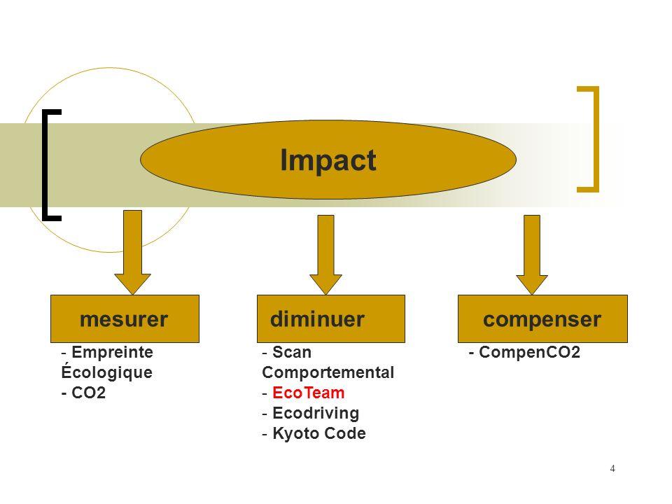 5 Comment diminuer limpact sur l environnement ? technique gestion comportement
