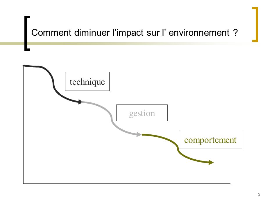 5 Comment diminuer limpact sur l environnement technique gestion comportement