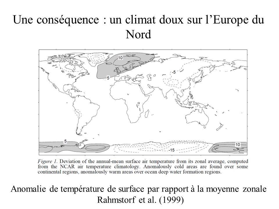 Une conséquence : un climat doux sur lEurope du Nord Anomalie de température de surface par rapport à la moyenne zonale Rahmstorf et al. (1999)
