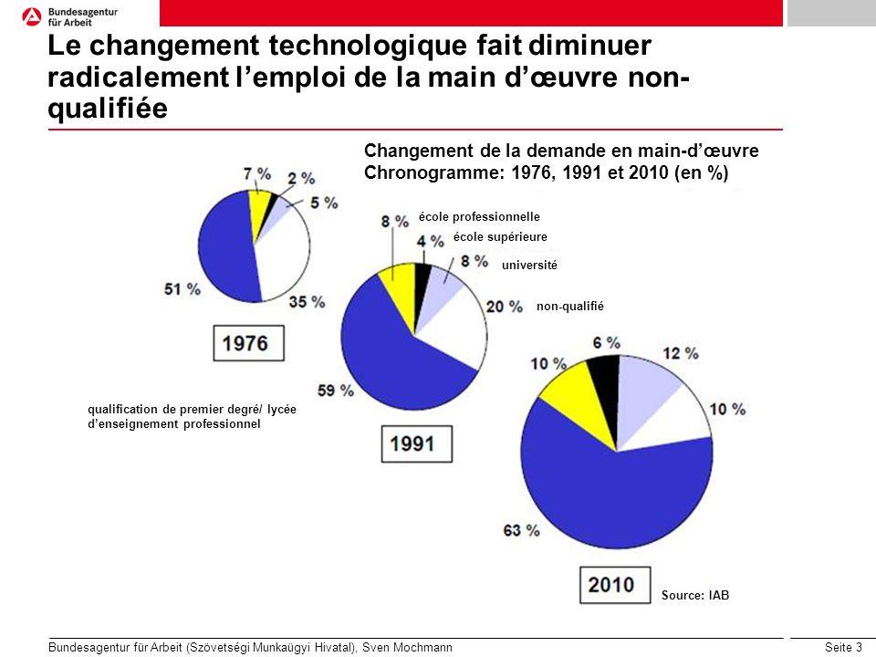 Seite 3 Le changement technologique fait diminuer radicalement lemploi de la main dœuvre non- qualifiée Bundesagentur für Arbeit (Szövetségi Munkaügyi