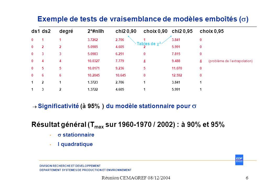 DIVISION RECHERCHE ET DEVELOPPEMENT DEPARTEMENT SYSTEMES DE PRODUCTION ET ENVIRONNEMENT Réunion CEMAGREF 08/12/20046 Exemple de tests de vraisemblance de modèles emboîtés ( ) ds1 ds2 degré 2*#nllh chi2 0,90 choix 0,90 chi2 0,95 choix 0,95 0 1 1 3.7262 2.706 1 3.841 0 0 2 2 5.0985 4.605 2 5.991 0 0 3 3 5.0983 6.251 0 7.815 0 0 4 4 10.0327 7.779 4 9.488 4 (problème de lextrapolation) 0 5 5 10.0171 9.236 5 11.070 0 0 6 6 10.2045 10.645 0 12.592 0 1 2 1 1.3723 2.706 1 3.841 1 1 3 2 1.3722 4.605 1 5.991 1 Significativité (à 95% ) du modèle stationnaire pour Résultat général (T max sur 1960-1970 / 2002) : à 90% et 95% stationnaire I quadratique Tables de 2