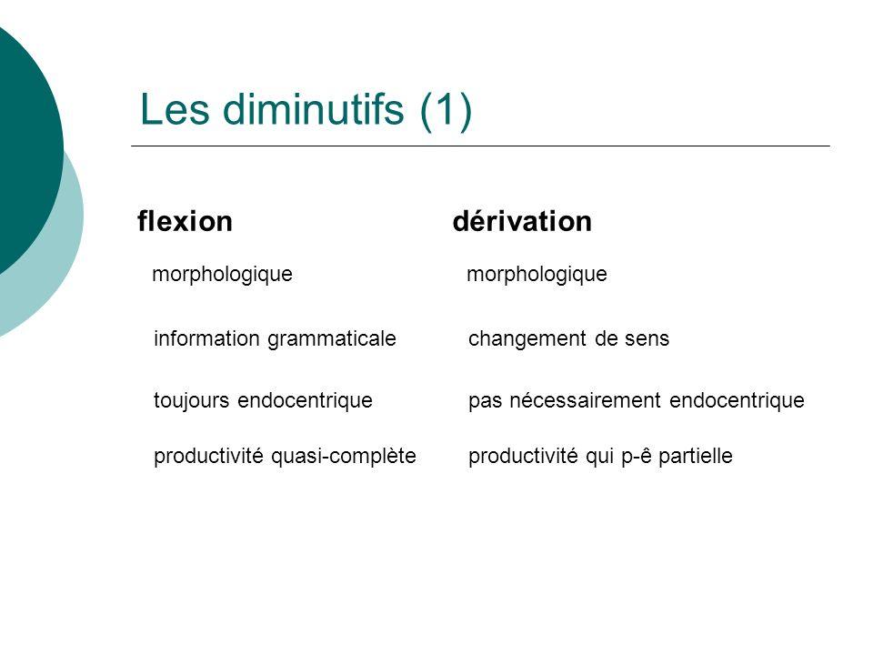 Les diminutifs (1) flexiondérivation morphologique information grammaticalechangement de sens productivité quasi-complèteproductivité qui p-ê partielle toujours endocentriquepas nécessairement endocentrique