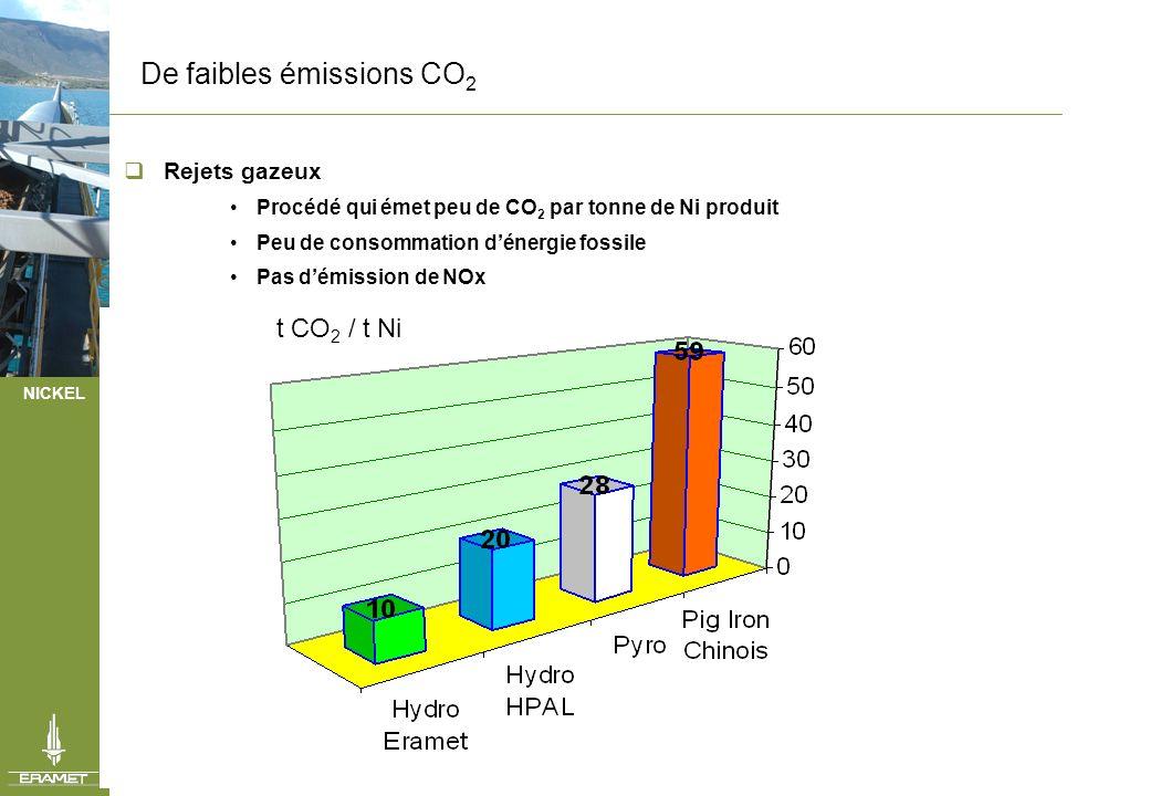 NICKEL De faibles émissions CO 2 Rejets gazeux Procédé qui émet peu de CO 2 par tonne de Ni produit Peu de consommation dénergie fossile Pas démission