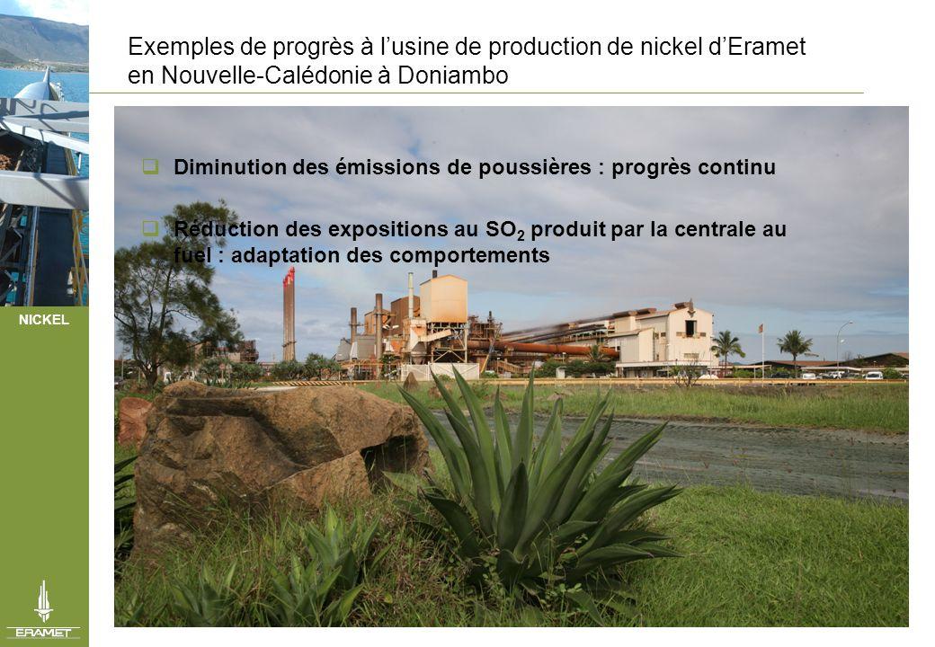 NICKEL Exemple de progrès continu Diminution des émissions de poussières à lusine de Doniambo Amélioration du procédé appuyée - sur des investissements : équipements de filtration - sur un effort R&D : mise en forme des poussières