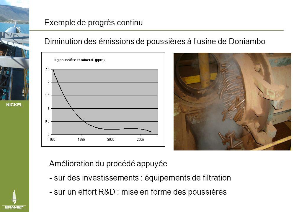 NICKEL Exemple de progrès continu Diminution des émissions de poussières à lusine de Doniambo Amélioration du procédé appuyée - sur des investissement