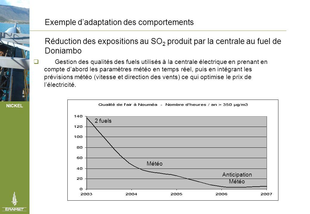 NICKEL Exemple dadaptation des comportements Réduction des expositions au SO 2 produit par la centrale au fuel de Doniambo Gestion des qualités des fu