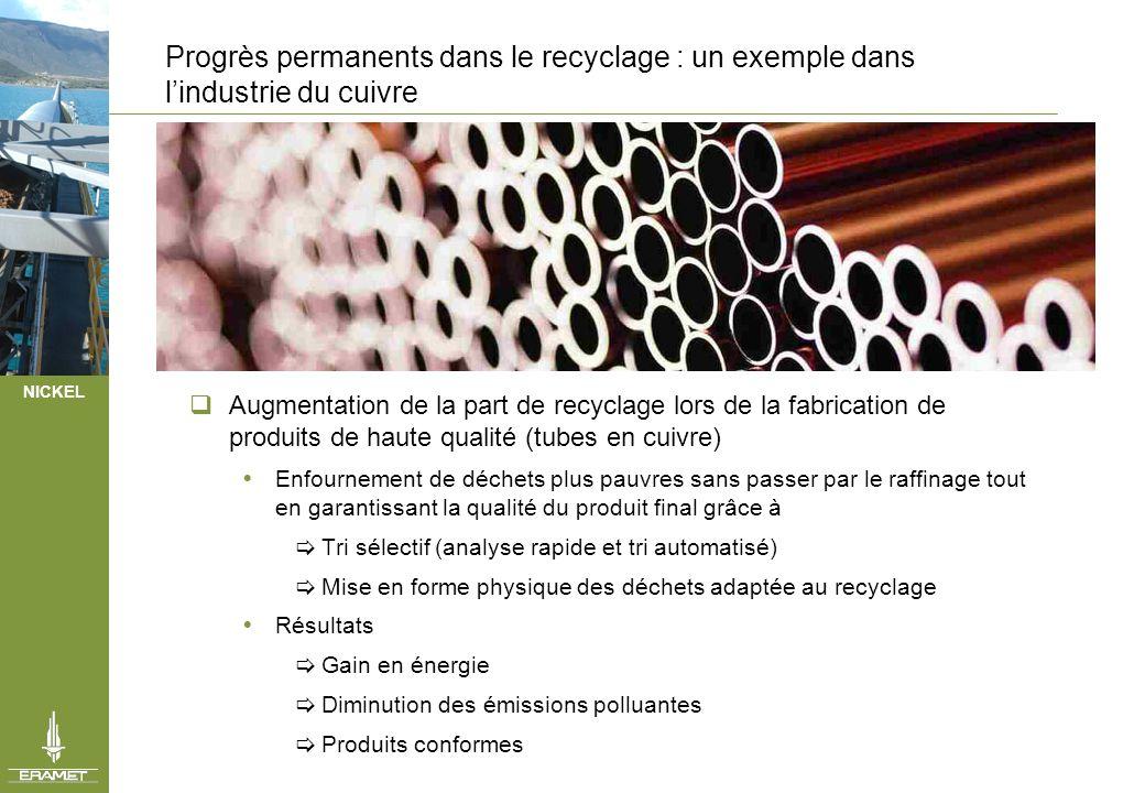 NICKEL Evolutions de procédés dans lindustrie du cuivre, fruit de programmes de recherche conduisant à de nouveaux produits Réduction de lépaisseur des parois des tubes en cuivre pour le bâtiment Mise au point de tubes en matériaux composites (cuivre/plastique) permettant de réduire de 70% la consommation de cuivre Tubes avec isolation thermique Mise au point de tubes avec gaine isolante pour réduire de façon importante les pertes thermiques liées à ladduction deau chaude dans le bâtiment.