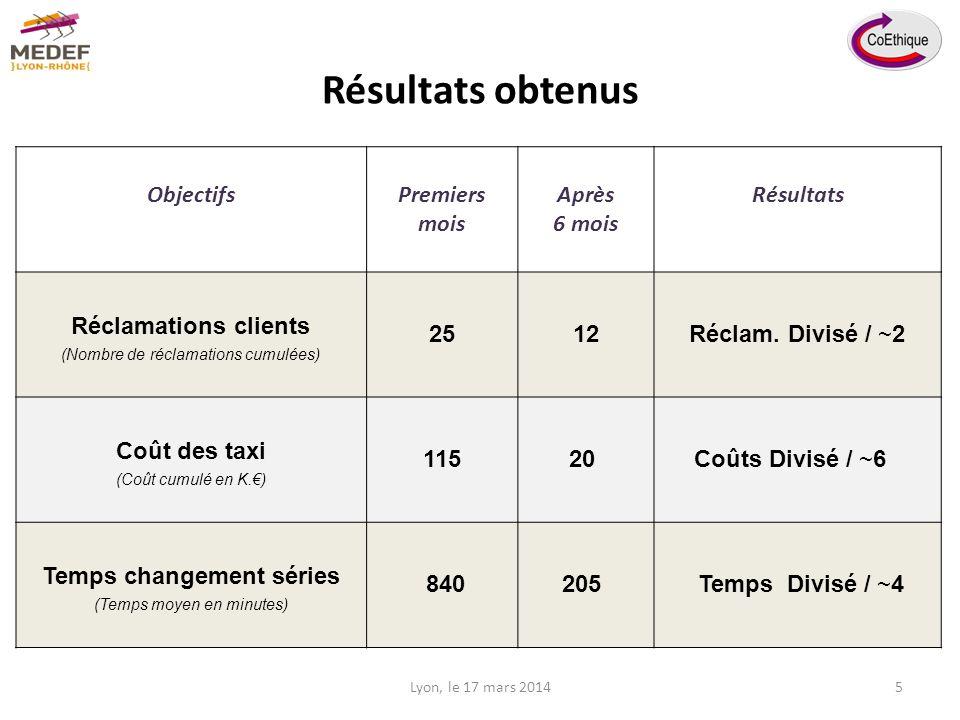 Résultats obtenus ObjectifsPremiers mois Après 6 mois Résultats Réclamations clients (Nombre de réclamations cumulées) 2512Réclam.