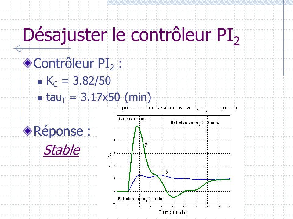 Désajuster le contrôleur PI 2 Contrôleur PI 2 : K C = 3.82/50 tau I = 3.17x50 (min) Réponse : Stable
