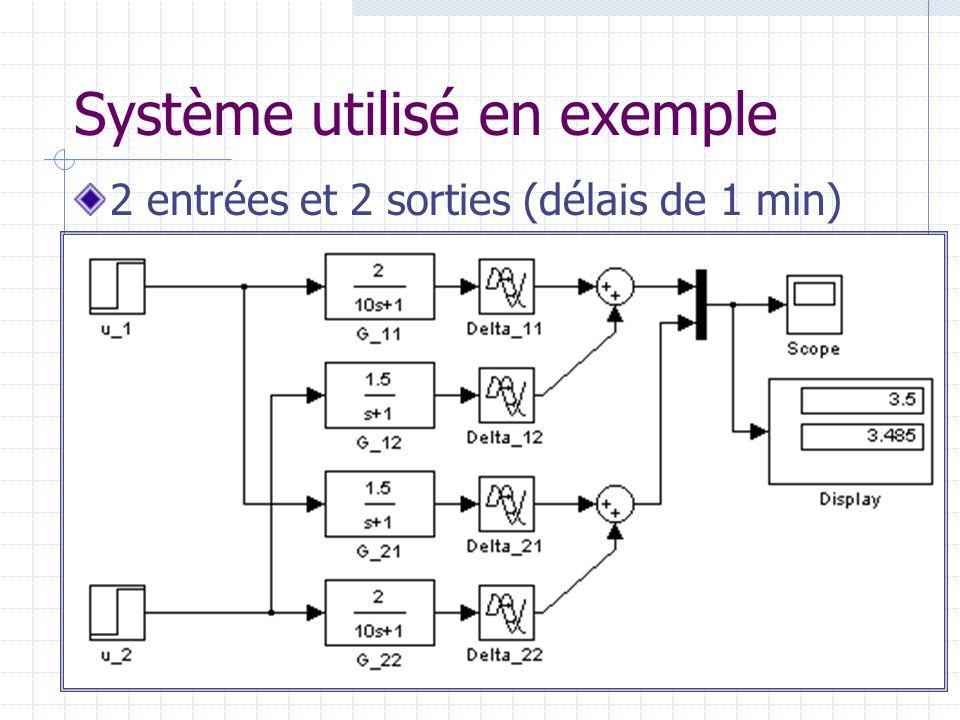 Système utilisé en exemple 2 entrées et 2 sorties (délais de 1 min)