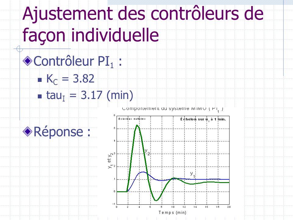 Ajustement des contrôleurs de façon individuelle Contrôleur PI 1 : K C = 3.82 tau I = 3.17 (min) Réponse :