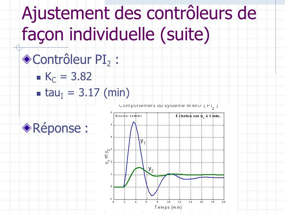 Ajustement des contrôleurs de façon individuelle (suite) Contrôleur PI 2 : K C = 3.82 tau I = 3.17 (min) Réponse :