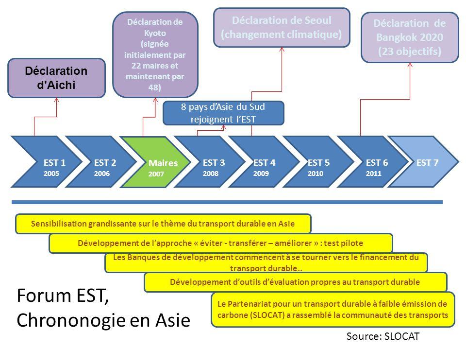 EST 1 2005 EST 3 2008 EST 4 2009 EST 5 2010 EST 6 2011 EST 7EST 2 2006 Déclaration d'Aichi Déclaration de Bangkok 2020 (23 objectifs) Maires 2007 Décl