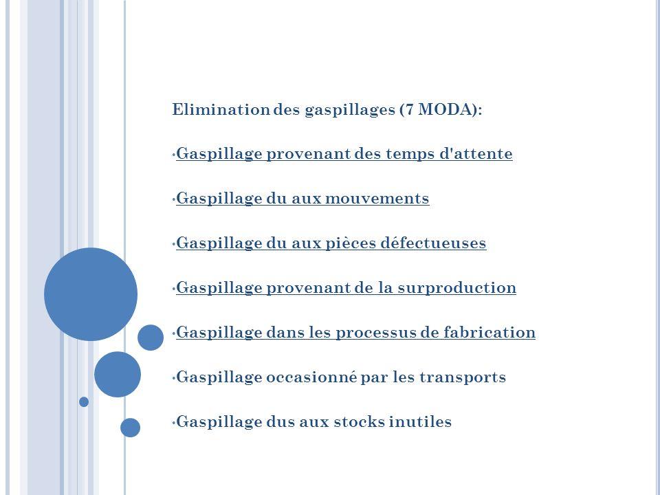 Elimination des gaspillages (7 MODA): Gaspillage provenant des temps d'attente Gaspillage du aux mouvements Gaspillage du aux pièces défectueuses Gasp