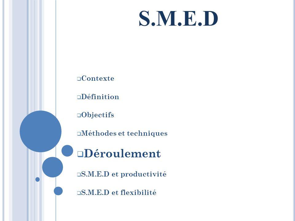 Contexte Définition Objectifs Méthodes et techniques Déroulement S.M.E.D et productivité S.M.E.D et flexibilité S.M.E.D