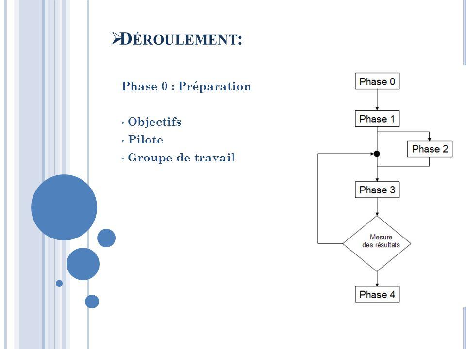 Phase 0 : Préparation Objectifs Pilote Groupe de travail D ÉROULEMENT :
