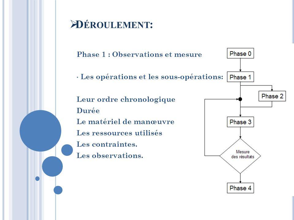 Phase 1 : Observations et mesure Les opérations et les sous-opérations: Leur ordre chronologique Durée Le matériel de manœuvre Les ressources utilisés