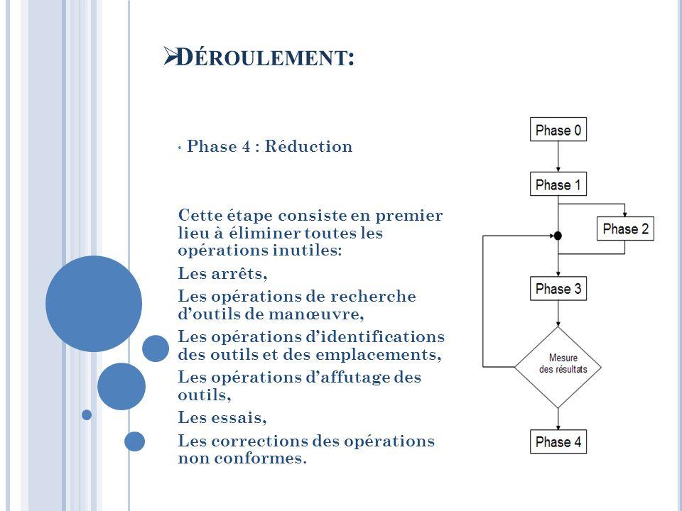 Phase 4 : Réduction Cette étape consiste en premier lieu à éliminer toutes les opérations inutiles: Les arrêts, Les opérations de recherche doutils de
